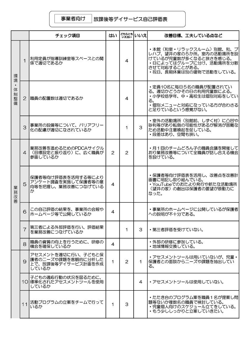 チームどろん子改善計画4