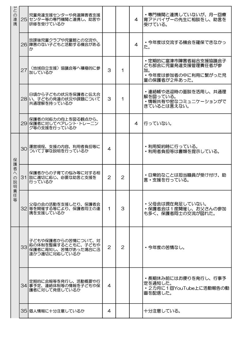 チームどろん子改善計画6