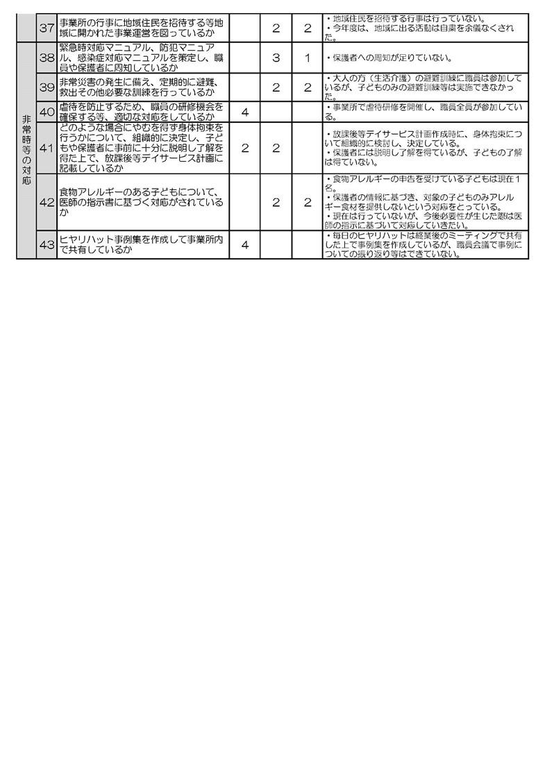 チームどろん子改善計画5